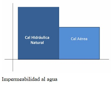 Impermeabilidad